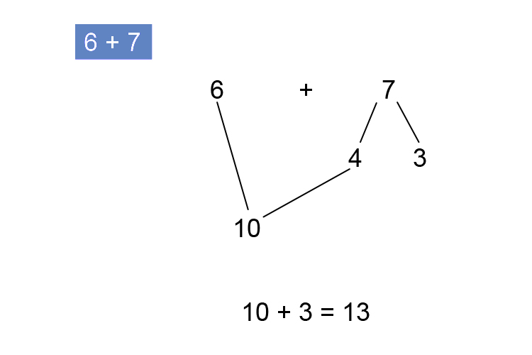 6 plus 7 can be divided into number bonds then the common core addition can take place